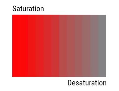 Saturation and Desaturation